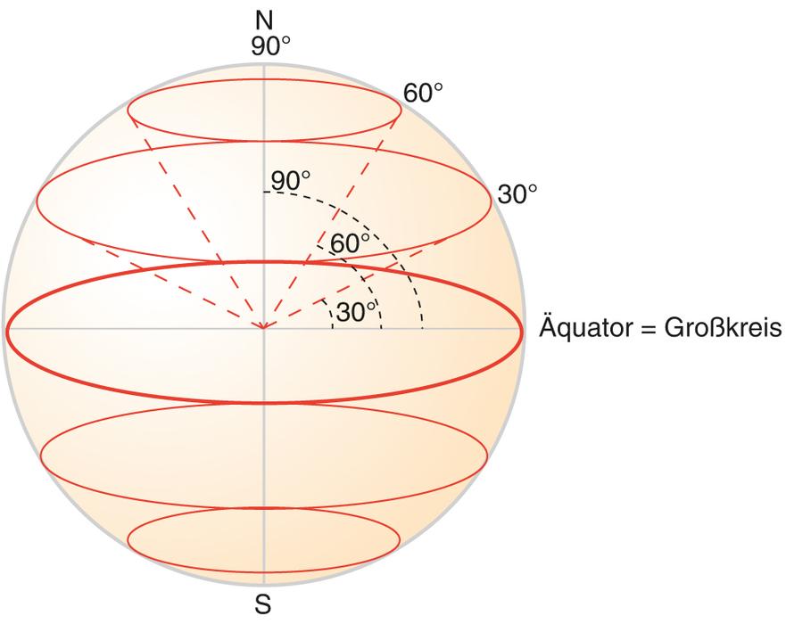 Radius äquator